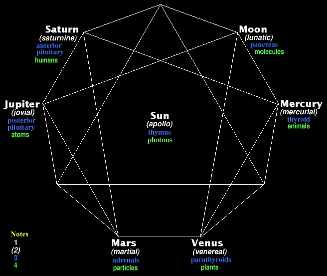 (image of enneagram with types located. following notes refer to image)